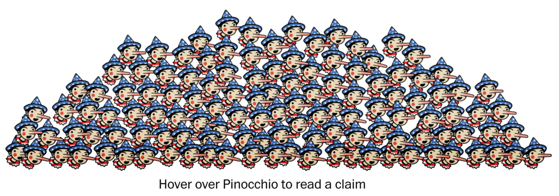 Washington Post Pinocchios