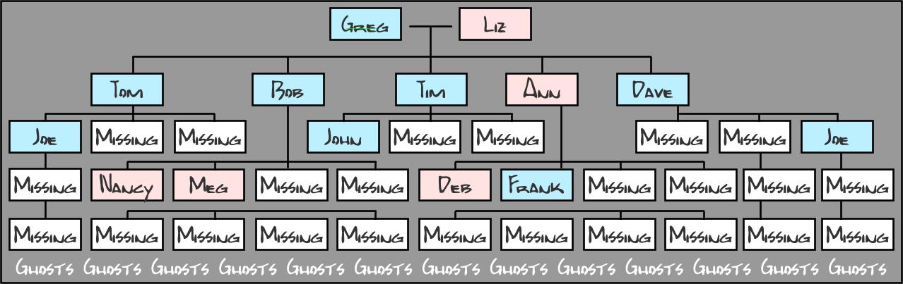 Feminist family tree